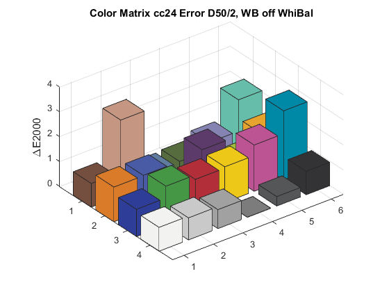 Color: Determining a Forward Matrix for Your Camera | Strolls with